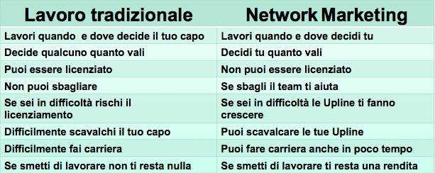 Network Marketing Vs Lavoro Tradizionale